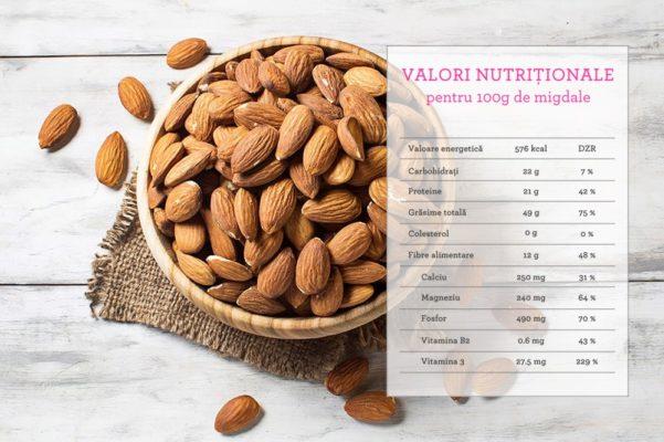 valoare nutritionala migdale